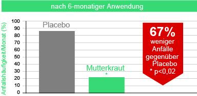 Grafik Vergleich Mutterkraut vs Placebo