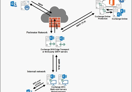 cloud email or on premises