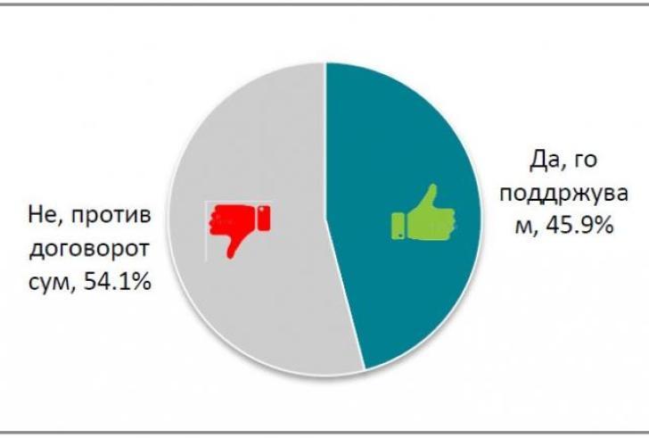 Τι δείχνει δημοσκόπηση που έγινε στα Σκόπια;