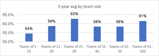 3 year average by team size profit growth