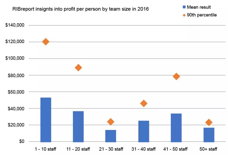 RIB Insights into profit per person by team size in 2016 - Size matters for Staffing and Recruitment Agencies