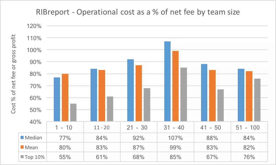 RIBreport - Operational cost as a % of net fee by team size - What small and medium size recruitment firms should know