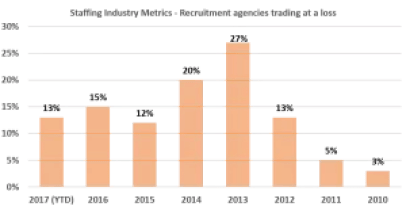 SIM Recruitment Agencies running at a loss 300x155 300x155 - Recruitment Agencies Operating Loss