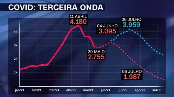Brasil dá sinais de 3ª onda de Covid