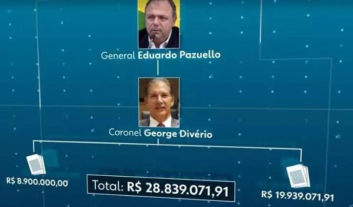 JN denuncia fraudes em licitação de 30 milhões na gestão Pazuello na Saúde