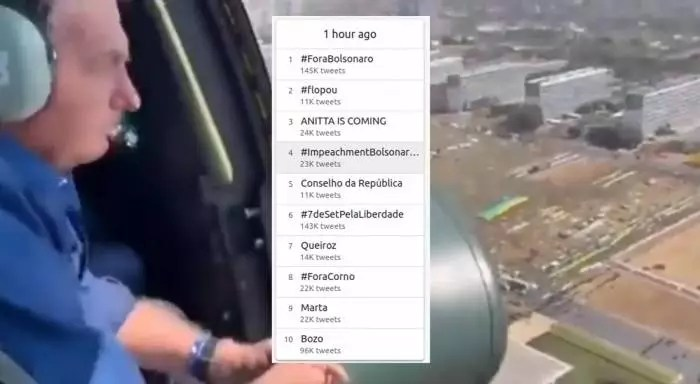 #ForaBolsonaro lidera o trending topics Brasil durante o dia inteiro.