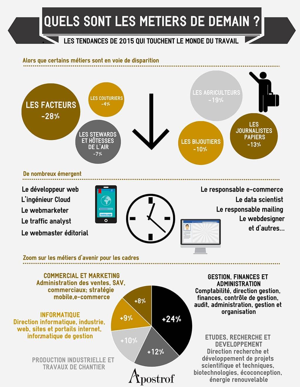 Infographie Transformations en cours : métiers de demain et flexibilité au travail