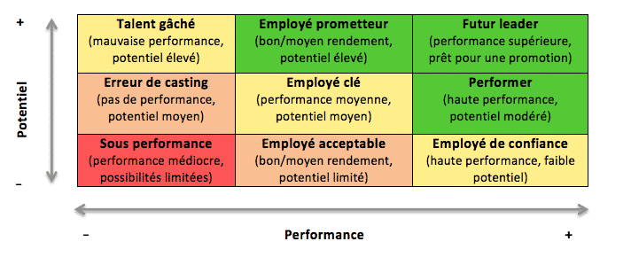 detection et gestion talents entreprise