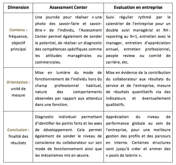 Les différences entre l'Assessment Center et l'évaluation en entreprise