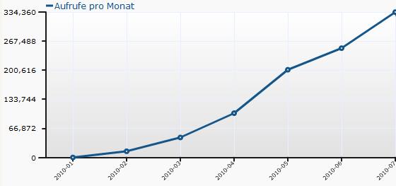 Statistik App-kostenlos.de