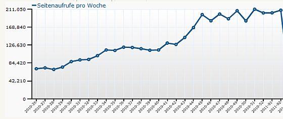 Wochenstatistik Aufrufe von App-kostenlos.de