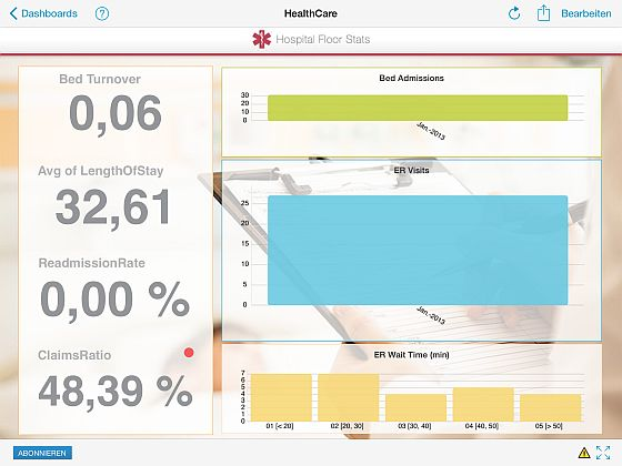 Krankenhaus-Infochart mit Durchschnittsaufenthalt der Patienten und weiteren Daten der Station.