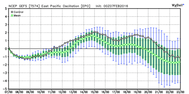 GFS Ensembles Eastern Pacific Oscillation Forecast