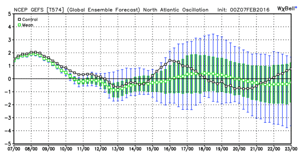 GFS Ensembles Forecast of