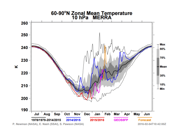 Zonal Mean Temperatures 60-90N Latitude