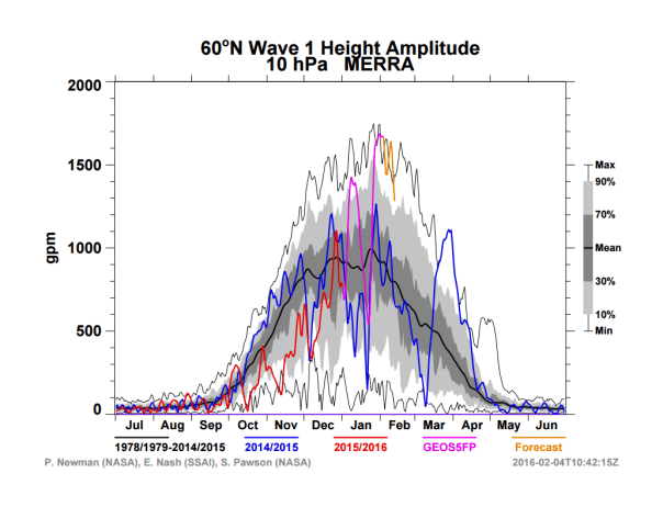 Geopotential Wave 1 Height Amplitude