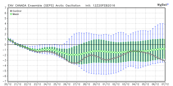 GEM Ensembles Forecast of Arctic Oscillation