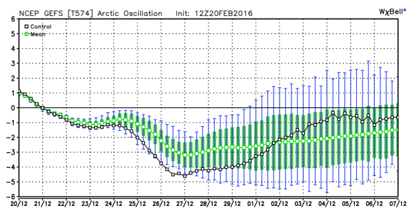GFS Ensembles Forecast of Arctic Oscillation