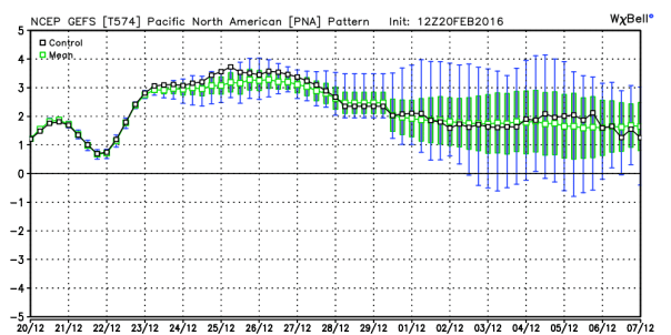 GFS Ensembles Pacific North American
