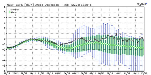 GFS Ensembles Arctic Oscillation Forecast