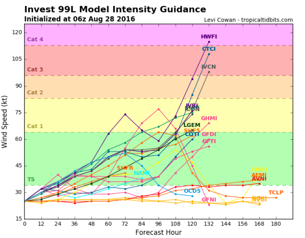 Model Spaghetti Intensity Forecast For Invest 99L
