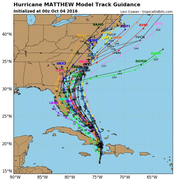 Model Cluster Forecast