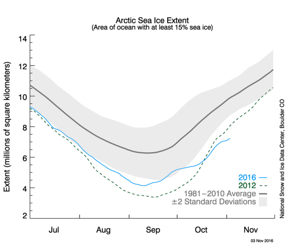 Arctic Sea Ice Extent At Record Low Level For Early November 2016