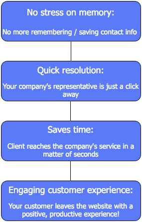 call solutions