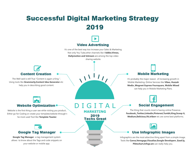 Digital Marketing Effectiveness