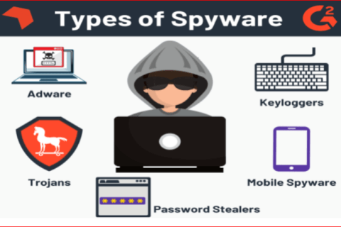 Protect Computer From Spyware