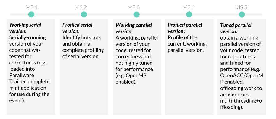 cesgahack milestones parallel programming