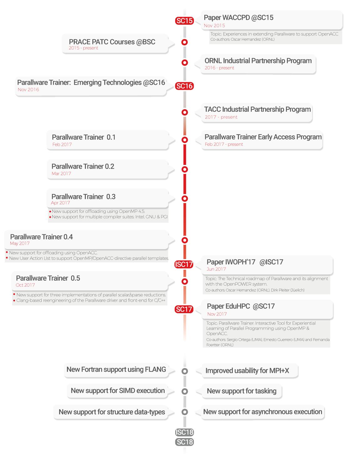 roadmap technology