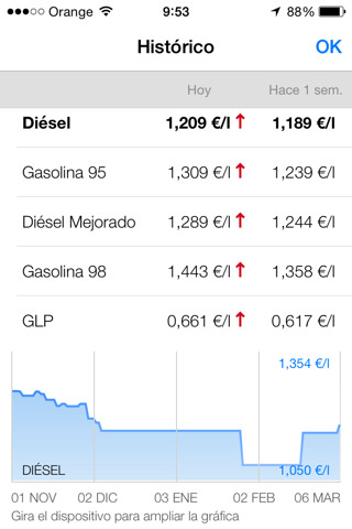 Gasall historico precios