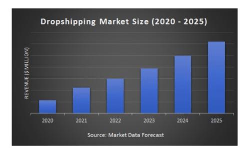 increase dropshipping sales