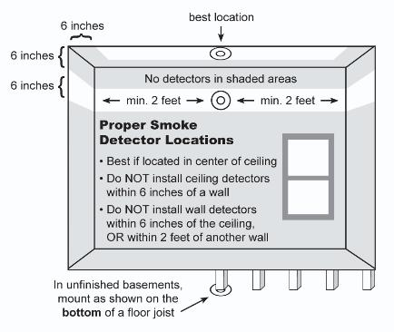 Truth in Housing smoke detector locations