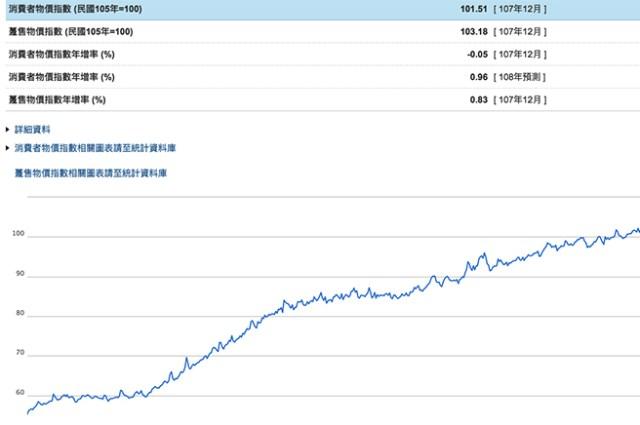 台湾消費者物価指数
