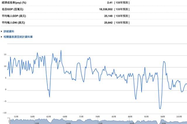 台湾経済成長率