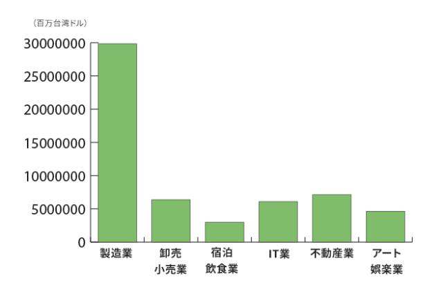 台湾起業中小平均売り上げ