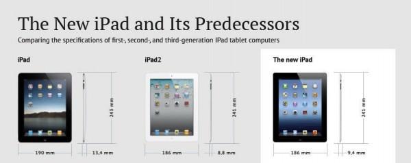 The new iPad en zijn voorgangers en de specificaties