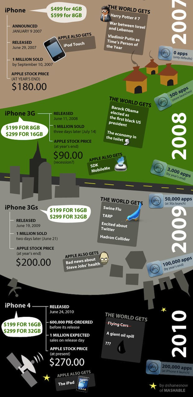 Infographic iPhone Era