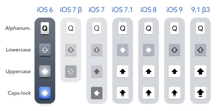 toetsenbord door de OS'en heen