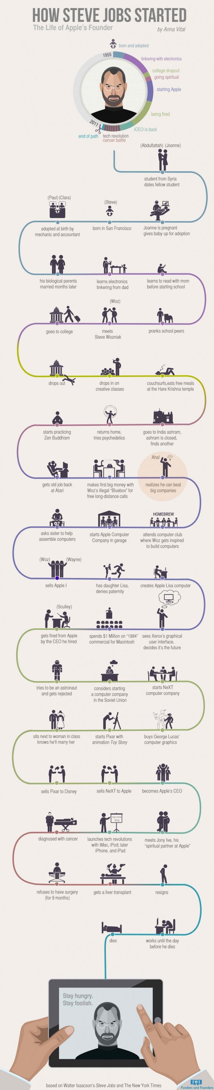 Infographic over het leven van Steve Jobs