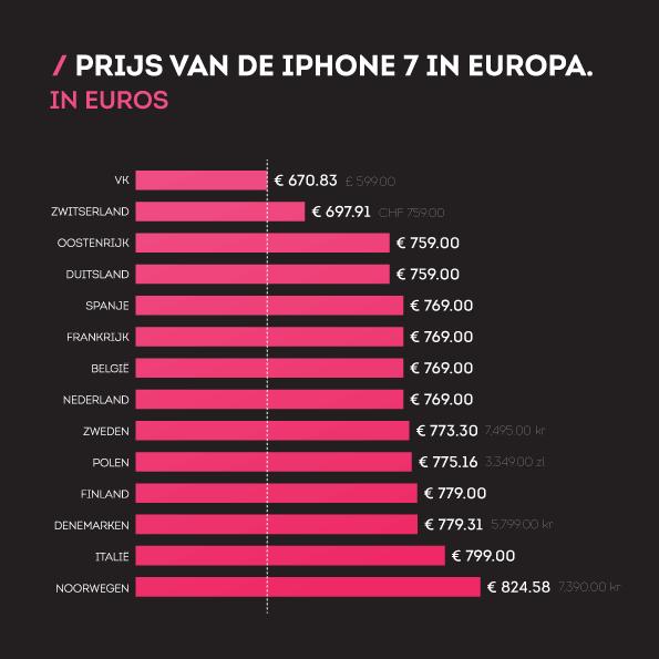 iphone7-infographic