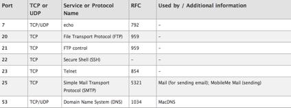 tcp-udp-ports