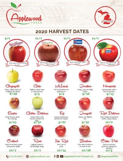 2020 Harvest Calendar