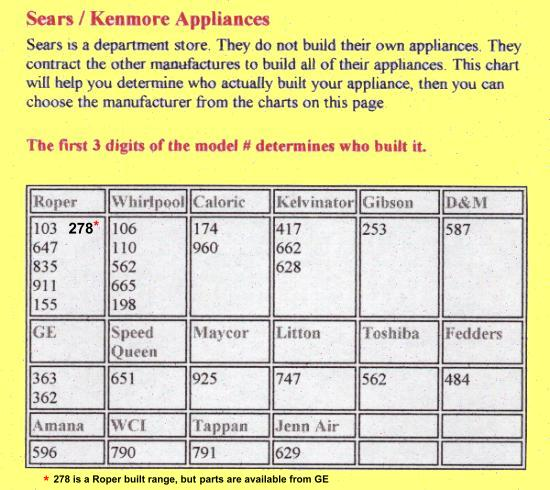 Kenmore Electric Range Model 970 Parts Manual