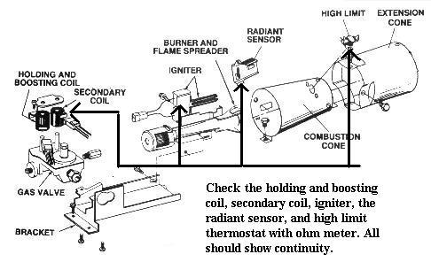 Gas Burner Schematic - Wiring Diagrams List on