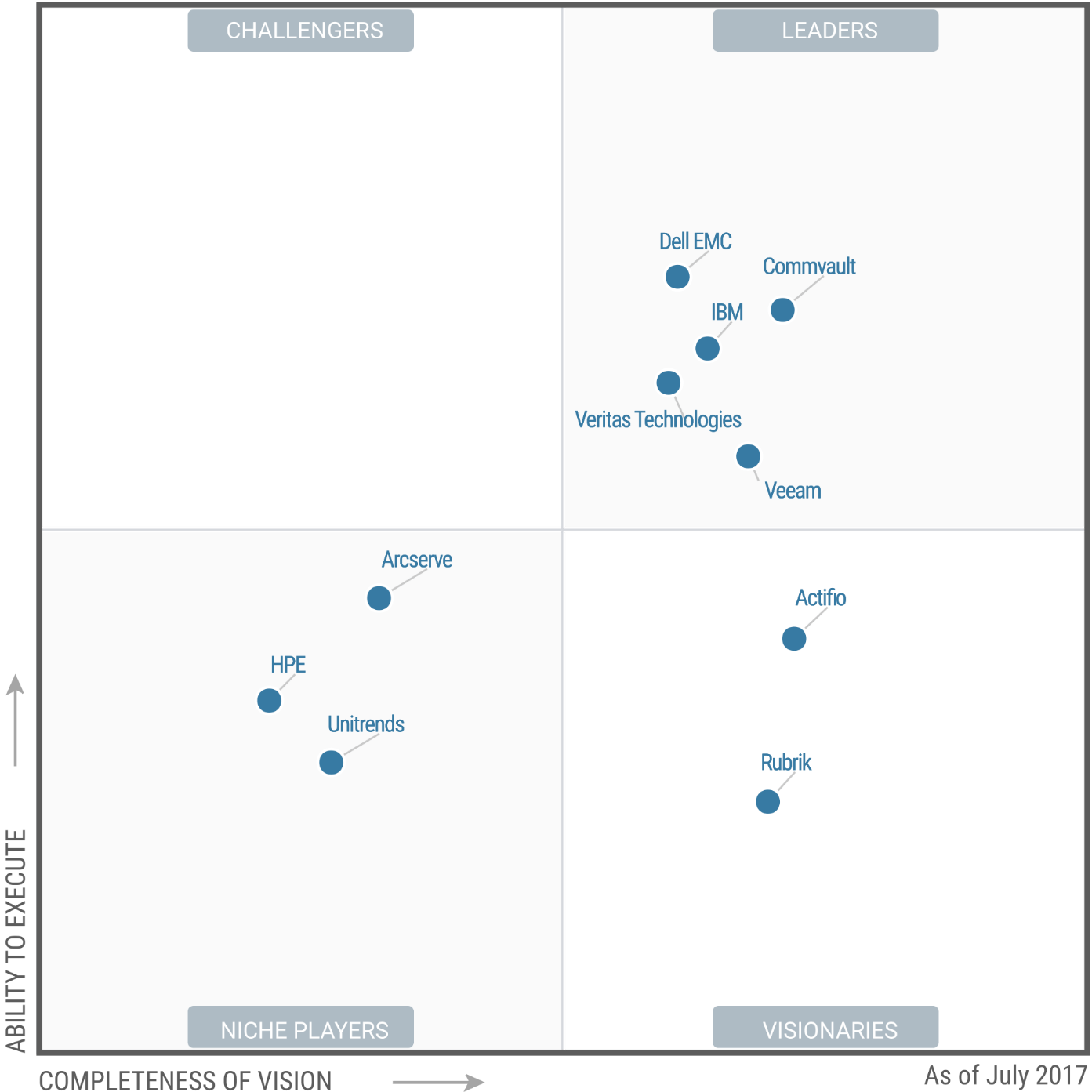 Magic Quadrant For Data Center Backup And Recovery