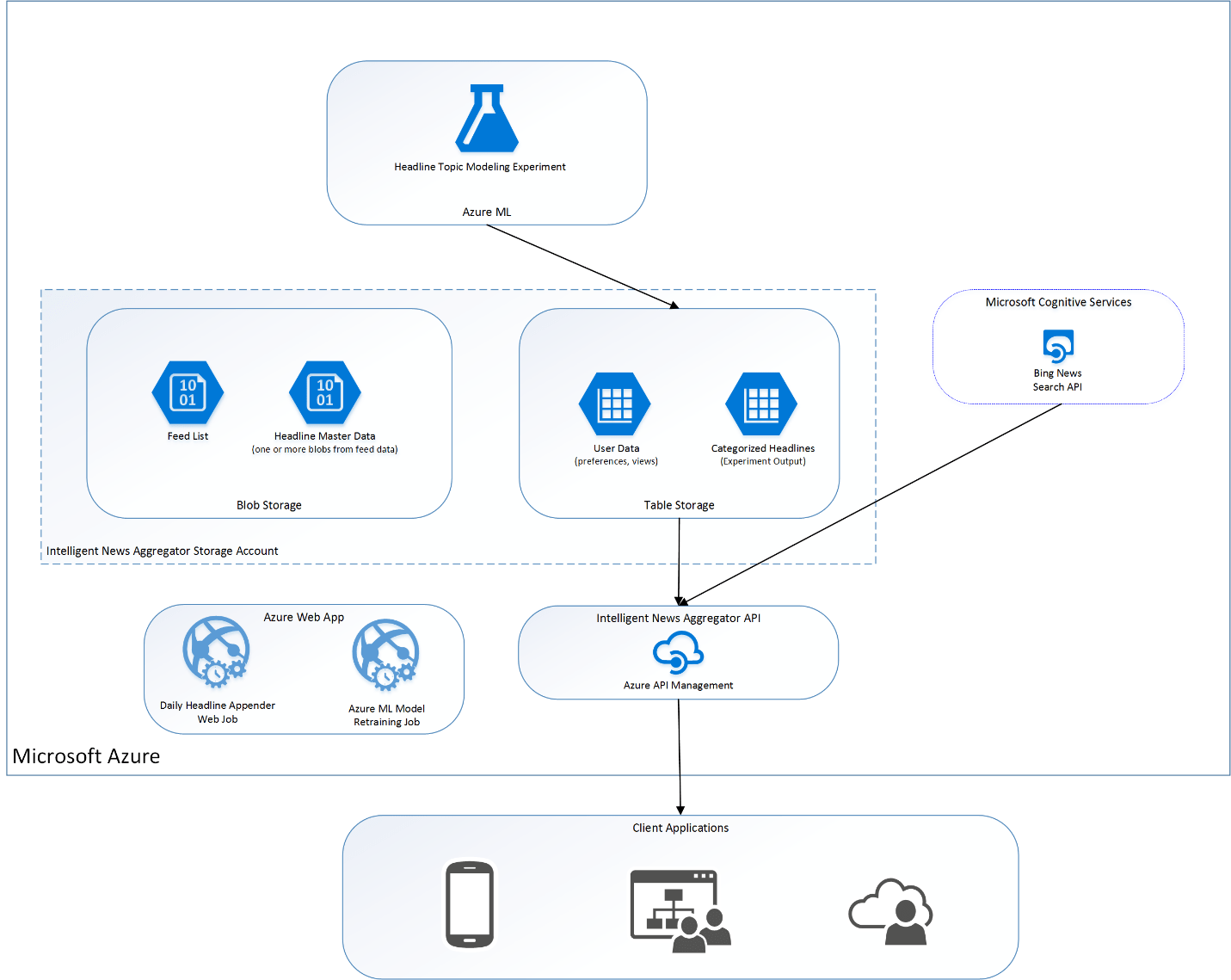 A News Aggregator Built With Azure Machine Learning For A