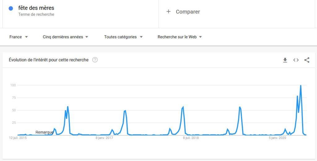 Google Trends - saisonnalite des mots-cles